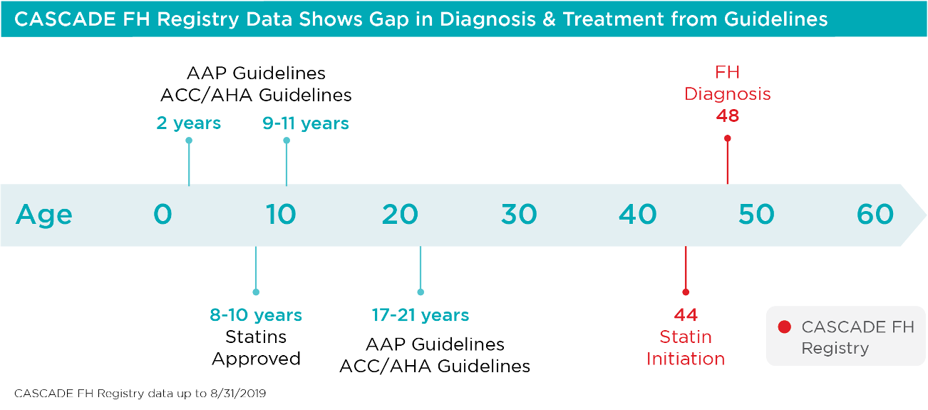 CASCADE FH Data - Diagnosis Guidelines